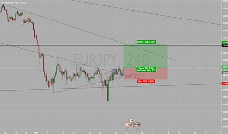 EURJPY: Long on EUR/JPY BUY BUY BUY