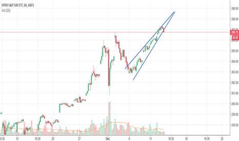 SPY: Ascending Wedge on SPY (ETF)