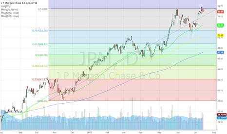 JPM: trying for new highs soon