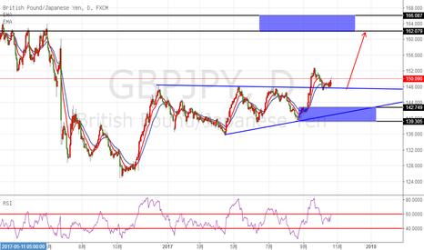 GBPJPY: 镑日大级别上升趋势明显,波段把握再次买入机会。
