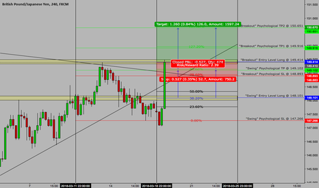 """GBPJPY: >> GBPJPY <<  March 19th  >> Long """"Breakout"""" Setup <<"""