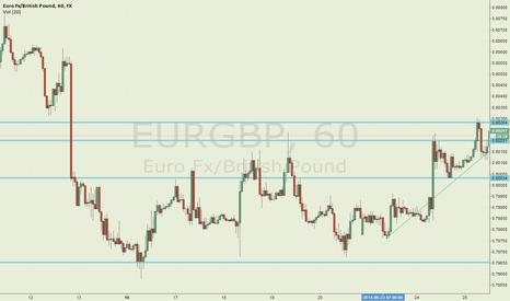 EURGBP: Euro/GBP