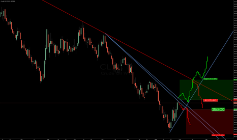 CL1!: especulación del OIL