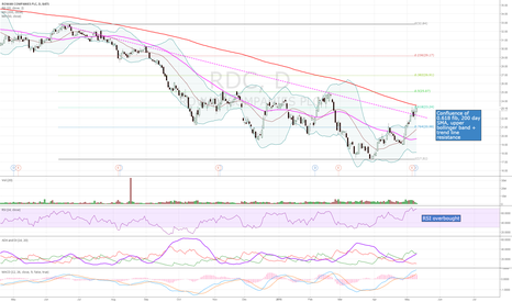 RDC: Bearish technicals with resistance at $23.24