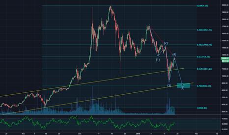 BTCUSD: Bitcoin - Trend Line / Fib Retracement / Elliott Waves