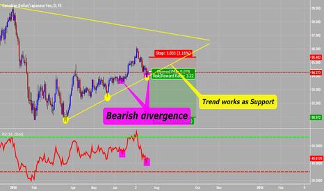 CADJPY: Canadian Dollar/Japanese Yen
