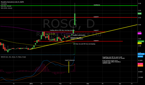 ROSG: ROSG over $6 by Next week, potential for $11 within a month