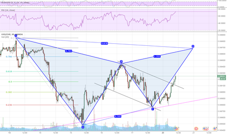 USDCHF: The Bat Pattern