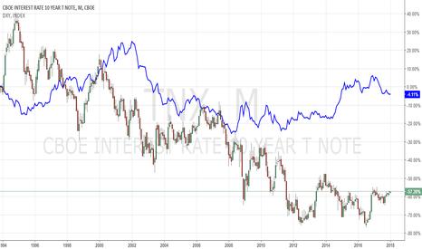 TNX: Spread DXY (US Dollar Index) vs. TNX (10 Year Treasury)