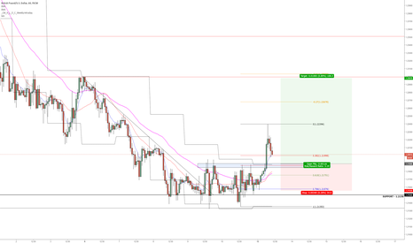 GBPUSD: Sterling Daily Pullback Lower TF Entry