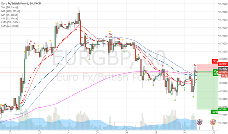 EURGBP: EUR/GBP 200 MA