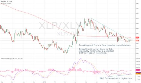 XLP/XLY: Long XLP, Short XLY