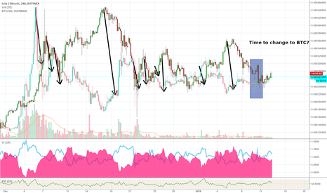 IOTBTC: IOTA/BTC vs BTC/USD - Simultaneous Growth or Fight for Dominance