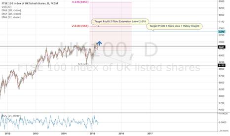 UK100: UK100 LONG