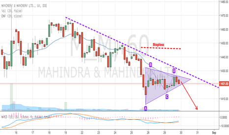 M_M: Mahindra ranging in Symmetrical Triangle of Wave 4