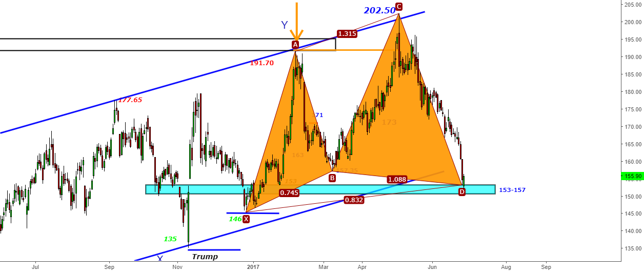 BankBaroda -  Target Reached at 153-157 Zone -Can Cypher Support