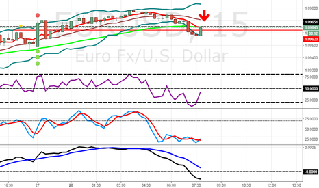 EURUSD: EUR usd only sell for today, maby somebody have another ideaa???