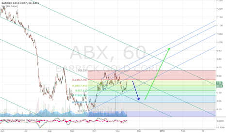 ABX: ABX will rise and consolidate once more