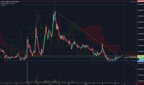 EBSTBTC: EBST: The next opportunity to strike?
