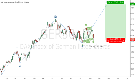 GER30: Playing the trend with the 5th Elliott wave + Gartley pattern