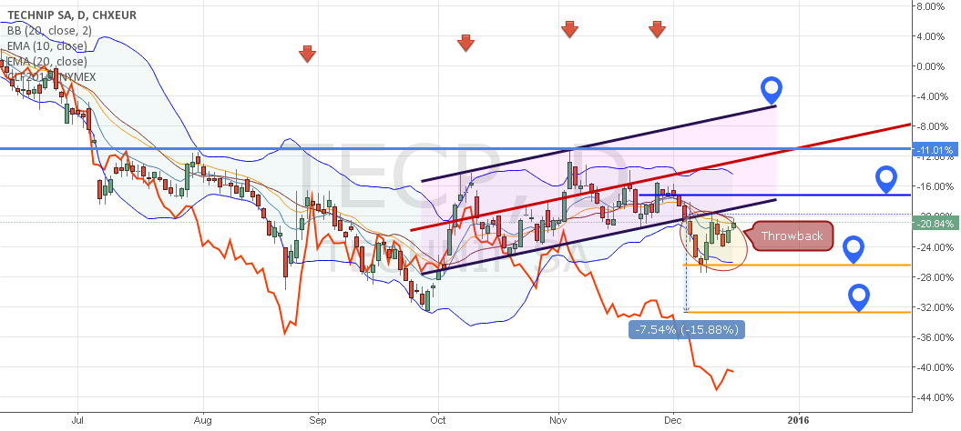 Technip S.A.: How about a Swing?