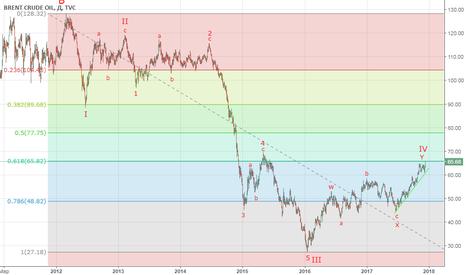 UKOIL: Короткая позиция по нефти марки Brent (UKOIL)