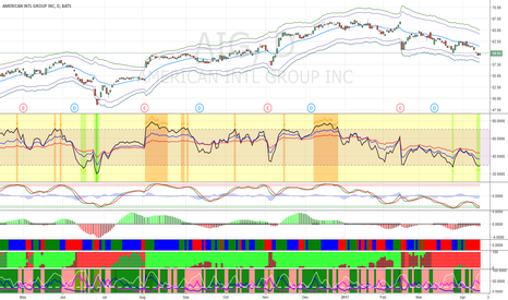 AIG: Buy AIG at $58 for short-term bounce.