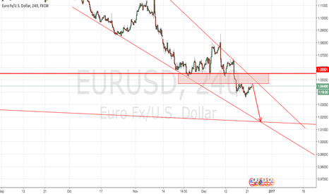 EURUSD: 1.05 is a strong resistance area