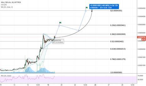 ADABTC: Cardano (ADA/BTC) Swinging To New Heights