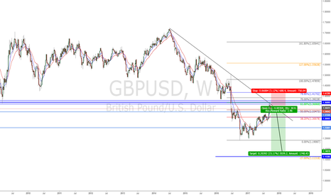 GBPUSD: GBPUSD - Possible short setup