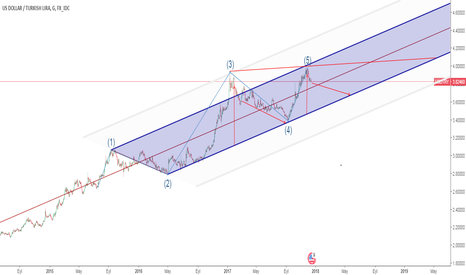 USDTRY: There are 3 simple wave models: 5-waves, Threes and a Triangle.