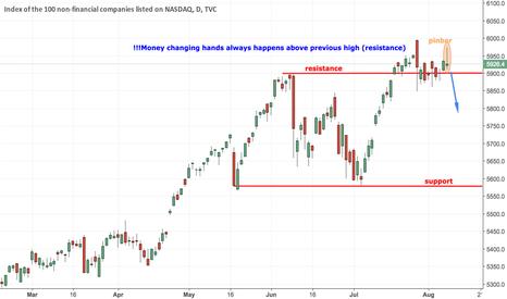 NDX: NASDAQ Short Setup