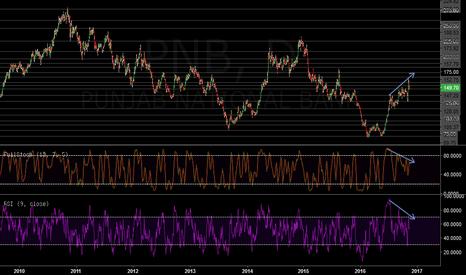PNB: PNB Indicator Divergence