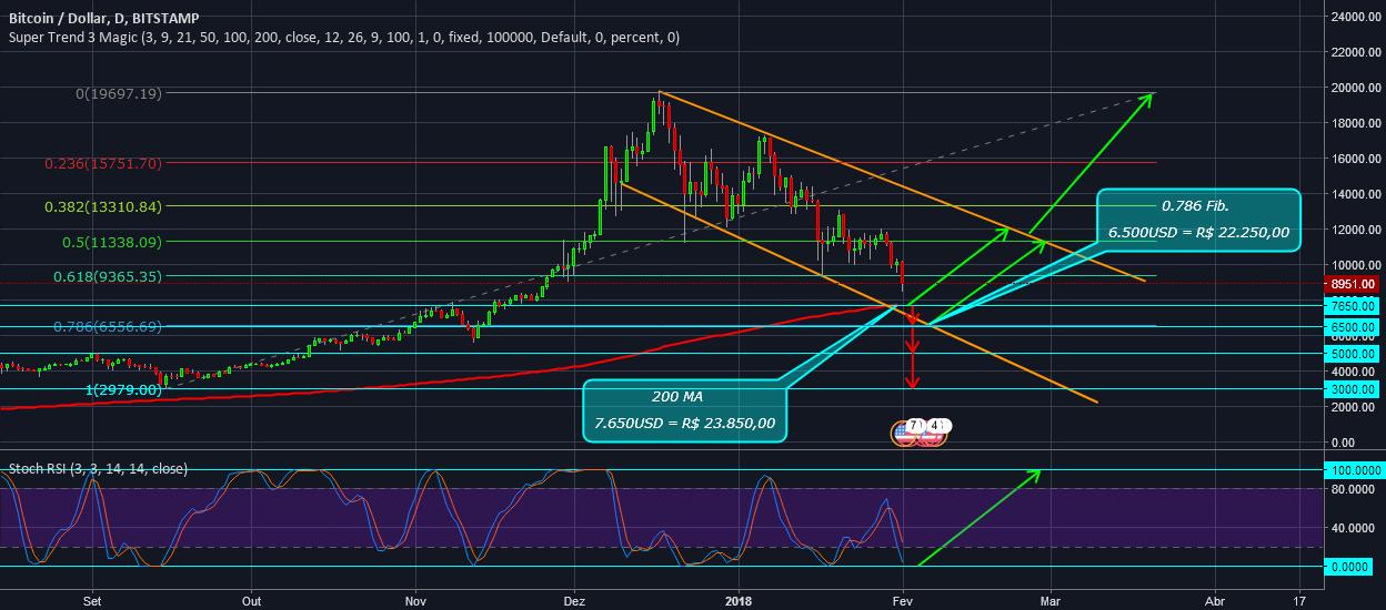 BTC - Bitcoin em Correção Descendente, Suporte 200MA