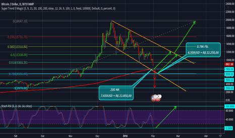 BTCUSD: BTC - Bitcoin em Correção Descendente, Suporte 200MA