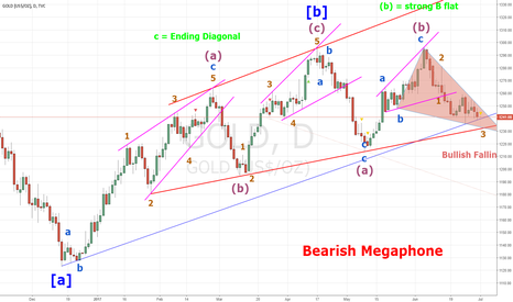 GOLD: Correction in Contracting Limiting Triangle of A-B wave