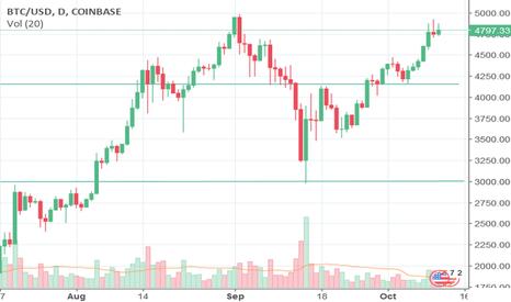 BTCUSD: ICO Boom Helps Bitcoin Break $5,000
