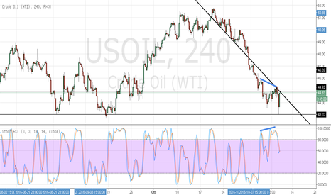USOIL: Pullback post Election Day