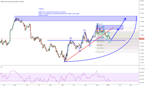 GBPCAD: GBPCAD is facing the end of correction