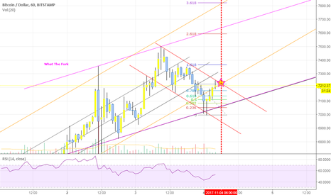 BTCUSD: bitcoin magic what the fork