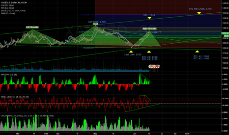 XAUUSD: Numbers to watch on GOLD