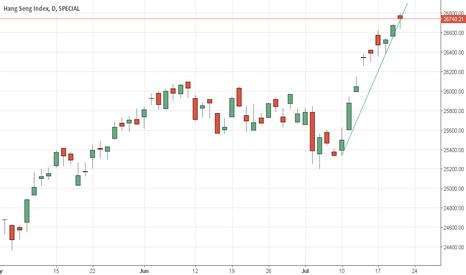 HSI: Hang Seng Index - My Opinion