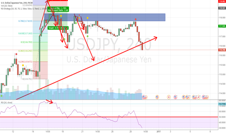 USDJPY: My fault, not insist