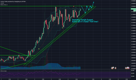 FUNUSD: FUN has a Strong Ascending Triangle Formation - Potential B/O!!