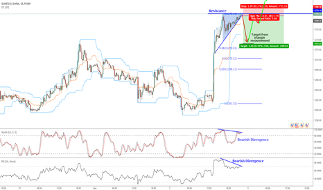 XAUUSD: Possible XAUUSD Short Trade