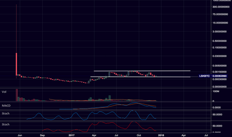 LSKBTC: $LSK / $BTC Beautiful consolidation range.