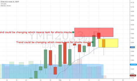 YMH2013: $YM $DIA looking for possible shorting areas?