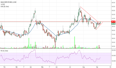 BAJAJCORP: Bajaj Corp Buy above 401