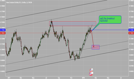 NZDUSD: SELL THE BREAKOUT NZDUSD