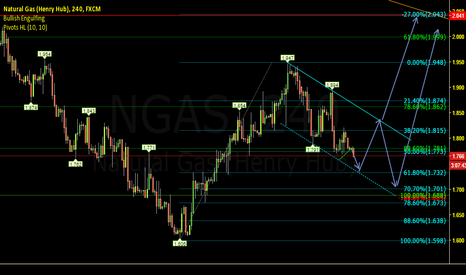 NGAS: Nat Gas Potential Long